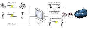vernetzungsszenarien_hybrid_tv