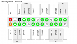 Raspberry-Pi-GPIO-Layout-Revision1
