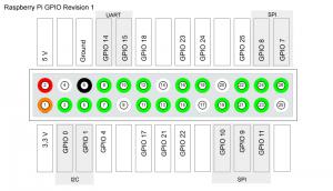 Raspberry-Pi-GPIO-Layout-Revision1
