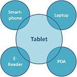 150px-Tablet_einordnung