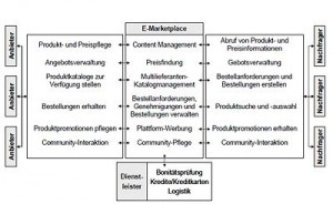 400px-Kollmann_2008_S.383