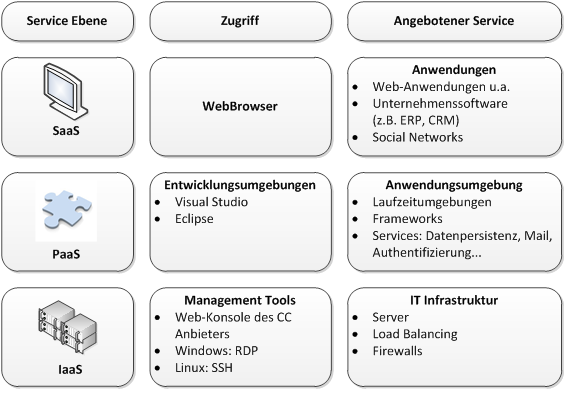 CloudComputing_Ebenen