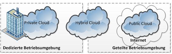 CloudComputing_Typen