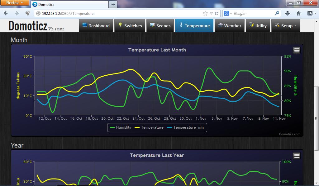 Domoticz - Temperaturdiagramme